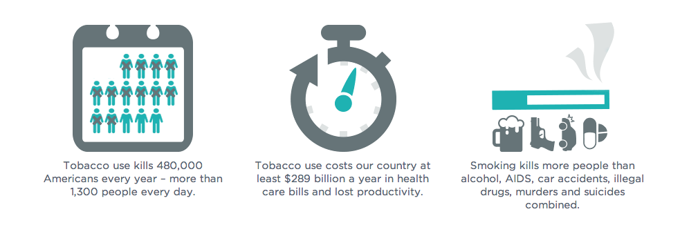 Screen Shot 2015 01 11 at 8.06.38 PM The High Cost of Tobacco