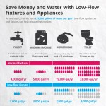 Home Water Conservation